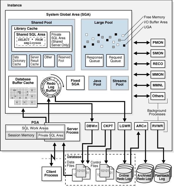 Oracle Architecture Juvecenitdelacabrera