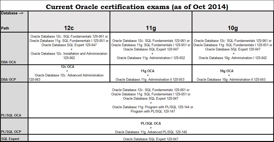 About Oracle Certification